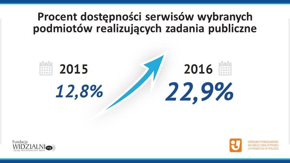 Procent dostępności stron internetowych w 2015 i 2016 roku